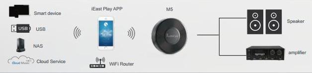 Wi-Fi  Multi-Room аудио адаптер AudioCast M5